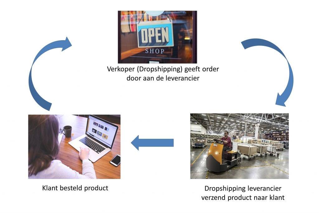 plaatje met uitleg hoe met dropshipping te beginnen