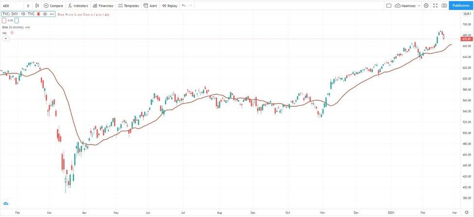AEX grafiek Trading Navigator Methode