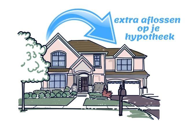 Door extra aflossen verlaag je de hypotheekkosten